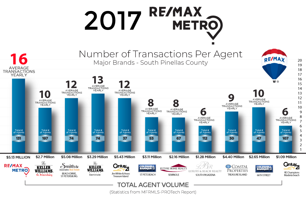 Agent-Transactions-2018
